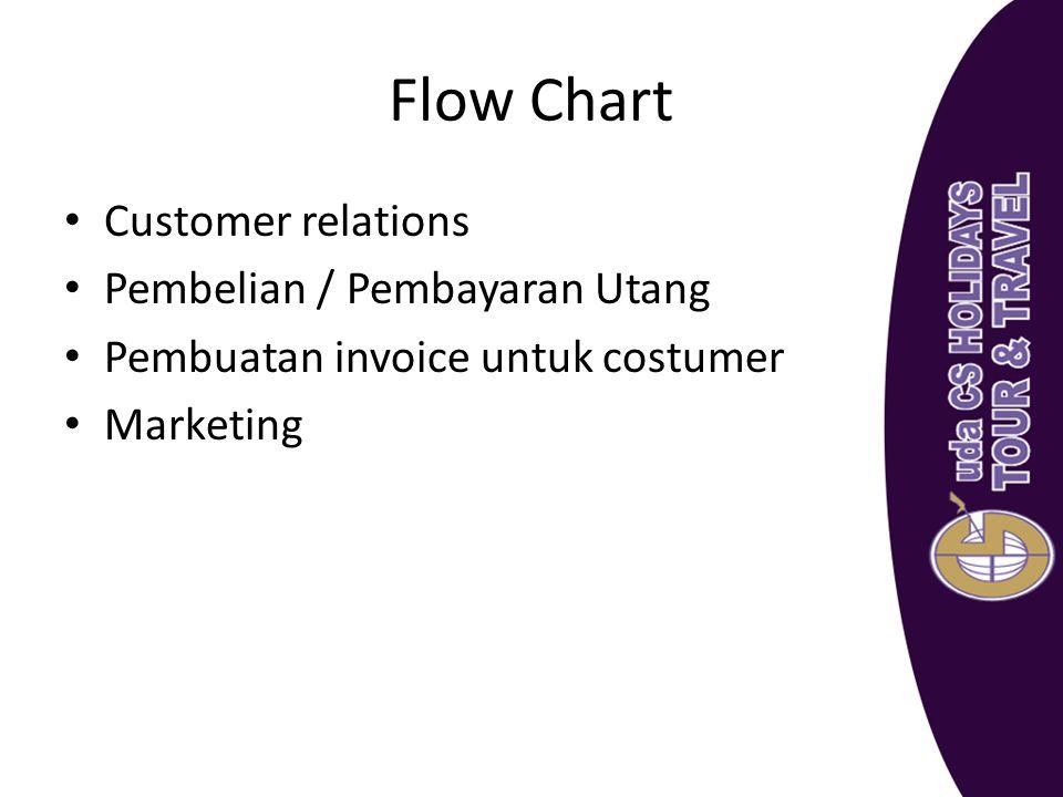 Flow Chart Customer relations Pembelian / Pembayaran Utang Pembuatan invoice untuk costumer Marketing
