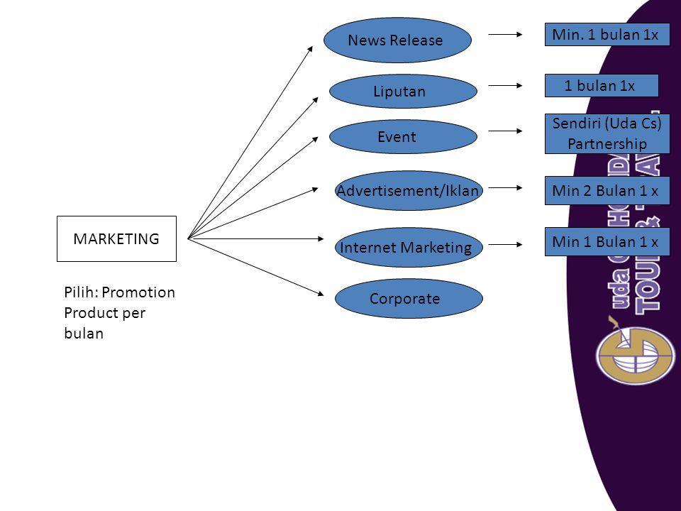MARKETING News Release Min. 1 bulan 1x Liputan 1 bulan 1x Event Sendiri (Uda Cs) Partnership Advertisement/Iklan Internet Marketing Corporate Min 2 Bu