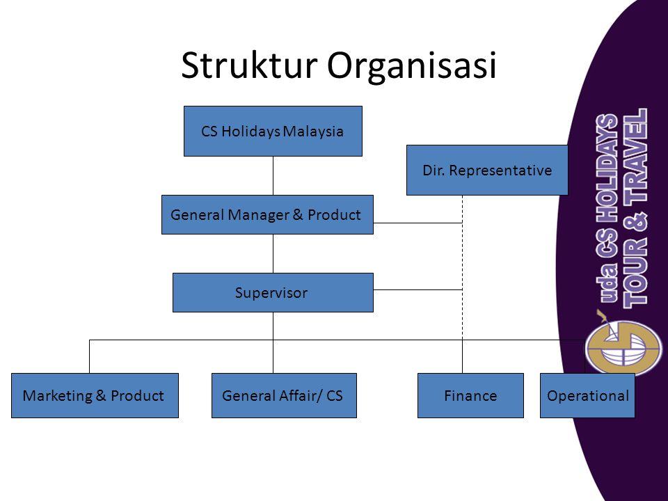 Struktur Organisasi CS Holidays Malaysia General Manager & Product Marketing & ProductFinanceGeneral Affair/ CSOperational Dir. Representative Supervi