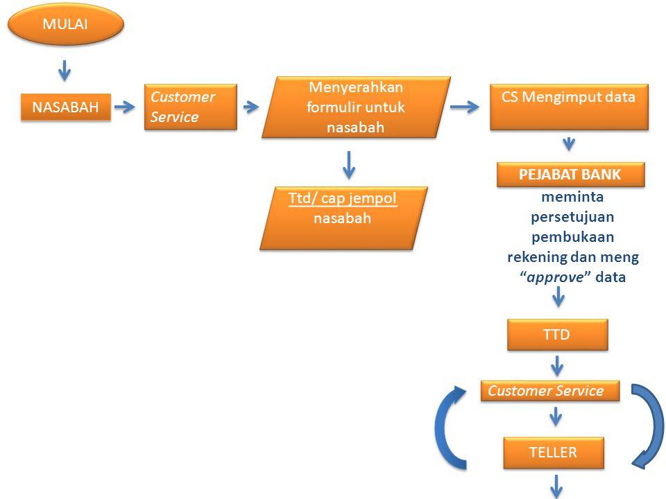 MULAI NASABAH Customer Service Menyerahkan formulir untuk nasabah Ttd/ cap jempol nasabah CS Mengimput data PEJABAT BANK TTD Customer Service TELLER m