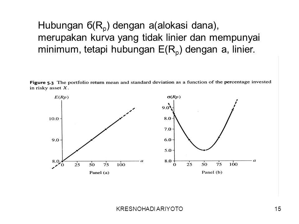 KRESNOHADI ARIYOTO15 Hubungan б(R p ) dengan a(alokasi dana), merupakan kurva yang tidak linier dan mempunyai minimum, tetapi hubungan E(R p ) dengan a, linier.