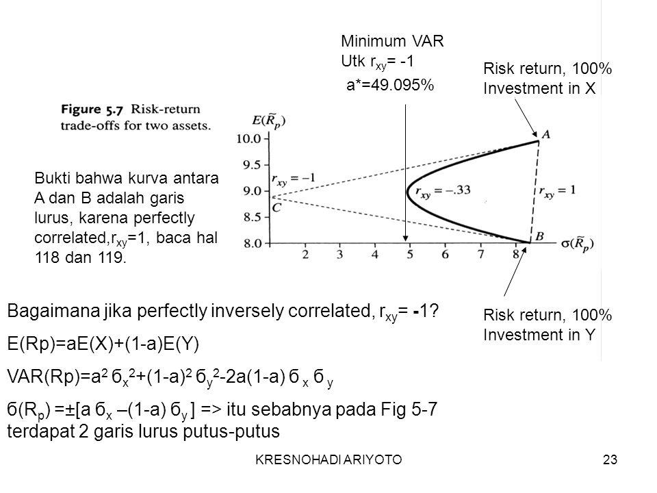 KRESNOHADI ARIYOTO23 Risk return, 100% Investment in X Risk return, 100% Investment in Y Minimum VAR Utk r xy = -1 Bukti bahwa kurva antara A dan B adalah garis lurus, karena perfectly correlated,r xy =1, baca hal 118 dan 119.