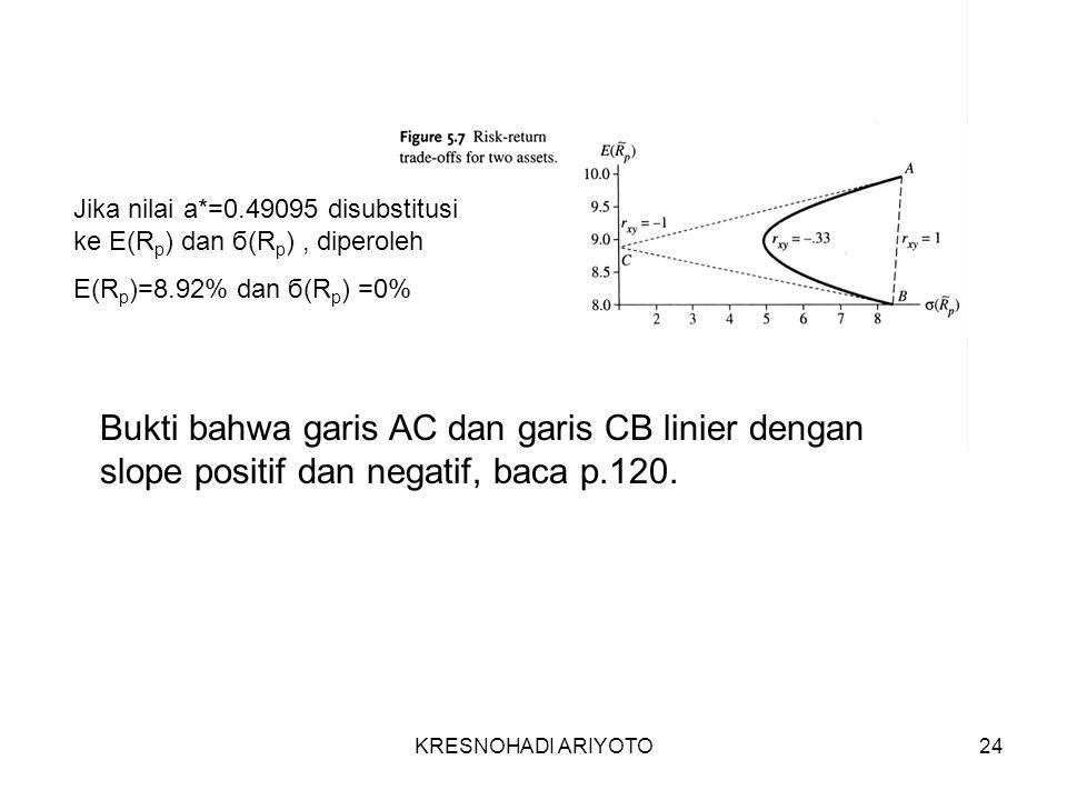 KRESNOHADI ARIYOTO24 Jika nilai a*=0.49095 disubstitusi ke E(R p ) dan б(R p ), diperoleh E(R p )=8.92% dan б(R p ) =0% Bukti bahwa garis AC dan garis CB linier dengan slope positif dan negatif, baca p.120.