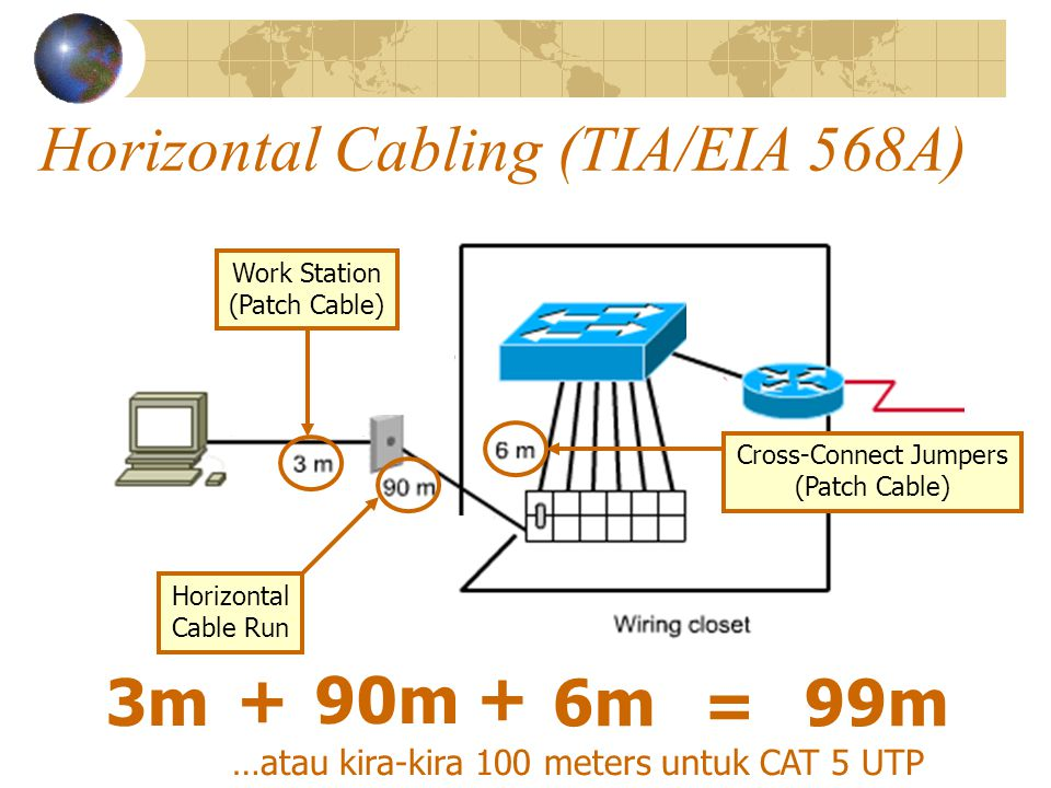 Horizontal Cabling (TIA/EIA 568A) Work Station (Patch Cable) Horizontal Cable Run Cross-Connect Jumpers (Patch Cable) 3m 90m 6m + + = 99m …atau kira-kira 100 meters untuk CAT 5 UTP