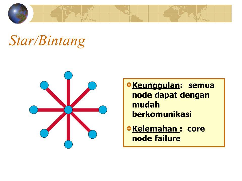 Star/Bintang Keunggulan: semua node dapat dengan mudah berkomunikasi Kelemahan : core node failure