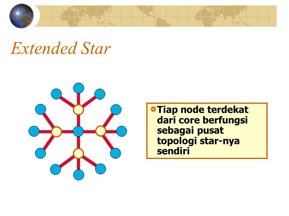Extended Star Tiap node terdekat dari core berfungsi sebagai pusat topologi star-nya sendiri