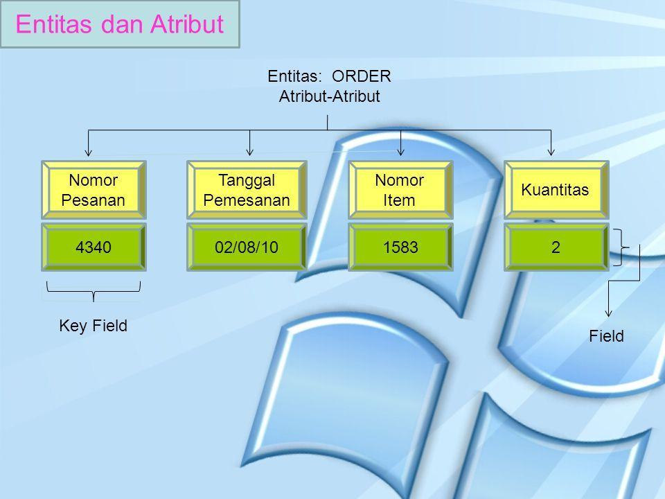 Entitas dan Atribut Entitas: ORDER Atribut-Atribut Nomor Pesanan 434002/08/1015832 Kuantitas Nomor Item Tanggal Pemesanan Field Key Field