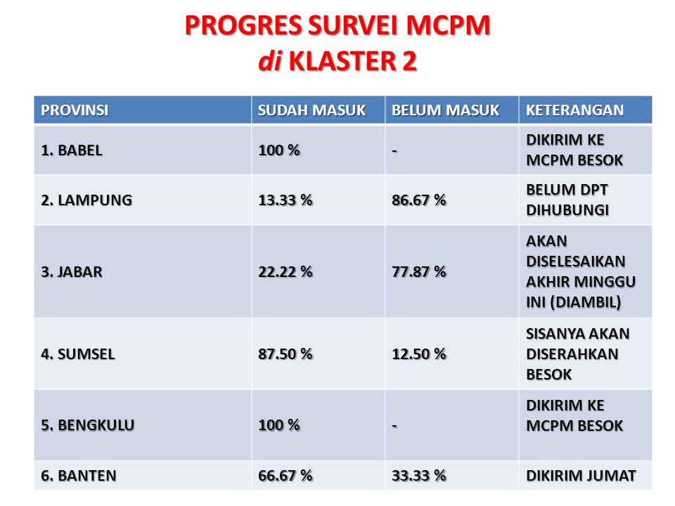 PROGRES SURVEI MCPM di KLASTER 2 PROVINSI SUDAH MASUK BELUM MASUK KETERANGAN 1.