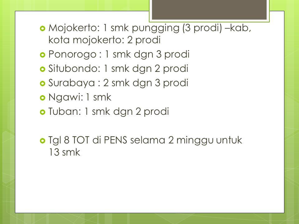  Mojokerto: 1 smk pungging (3 prodi) –kab, kota mojokerto: 2 prodi  Ponorogo : 1 smk dgn 3 prodi  Situbondo: 1 smk dgn 2 prodi  Surabaya : 2 smk d