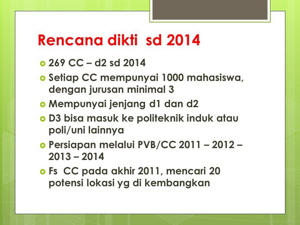 Rencana dikti sd 2014  269 CC – d2 sd 2014  Setiap CC mempunyai 1000 mahasiswa, dengan jurusan minimal 3  Mempunyai jenjang d1 dan d2  D3 bisa mas