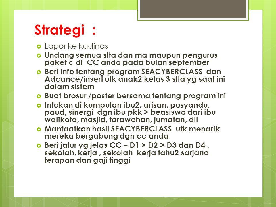 Strategi :  Lapor ke kadinas  Undang semua slta dan ma maupun pengurus paket c di CC anda pada bulan september  Beri info tentang program SEACYBERC