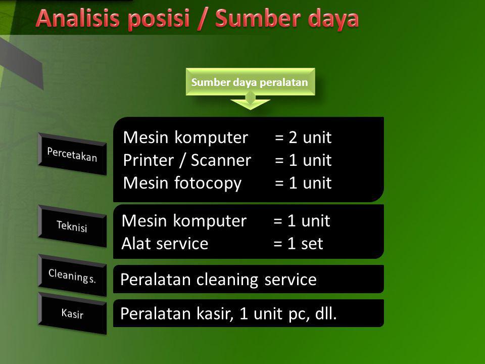 Sumber daya peralatan Mesin komputer= 2 unit Printer / Scanner= 1 unit Mesin fotocopy= 1 unit Mesin komputer= 1 unit Alat service= 1 set Peralatan cle