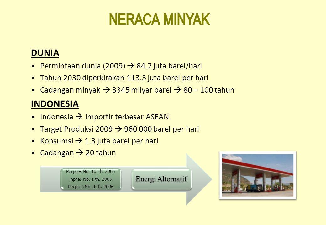 Perpres No. 10 th. 2005 Inpres No. 1 th. 2006 Perpres No. 1 th. 2006 Energi Alternatif DUNIA Permintaan dunia (2009)  84.2 juta barel/hari Tahun 2030