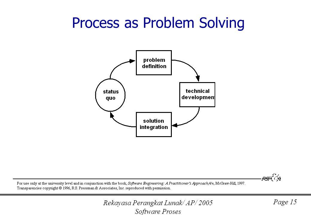 Rekayasa Perangkat Lunak/ AP/ 2005 Software Proses Page 15 Process as Problem Solving