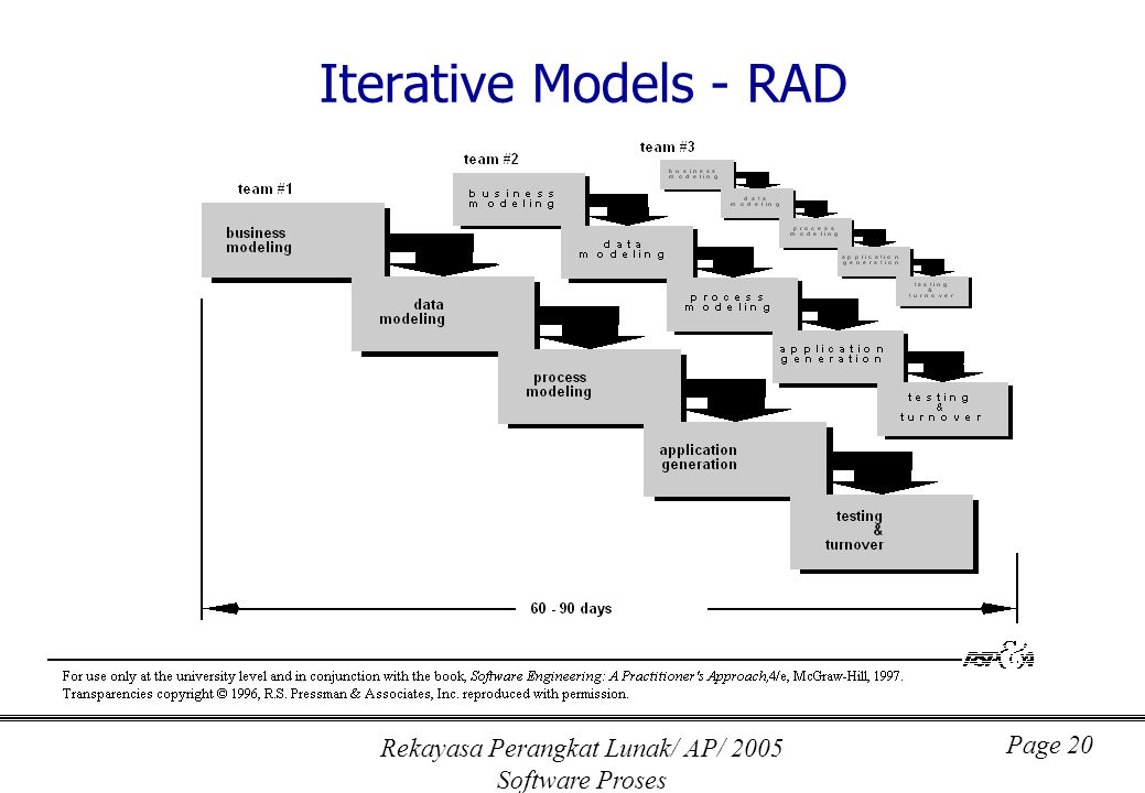 Rekayasa Perangkat Lunak/ AP/ 2005 Software Proses Page 20 Iterative Models - RAD