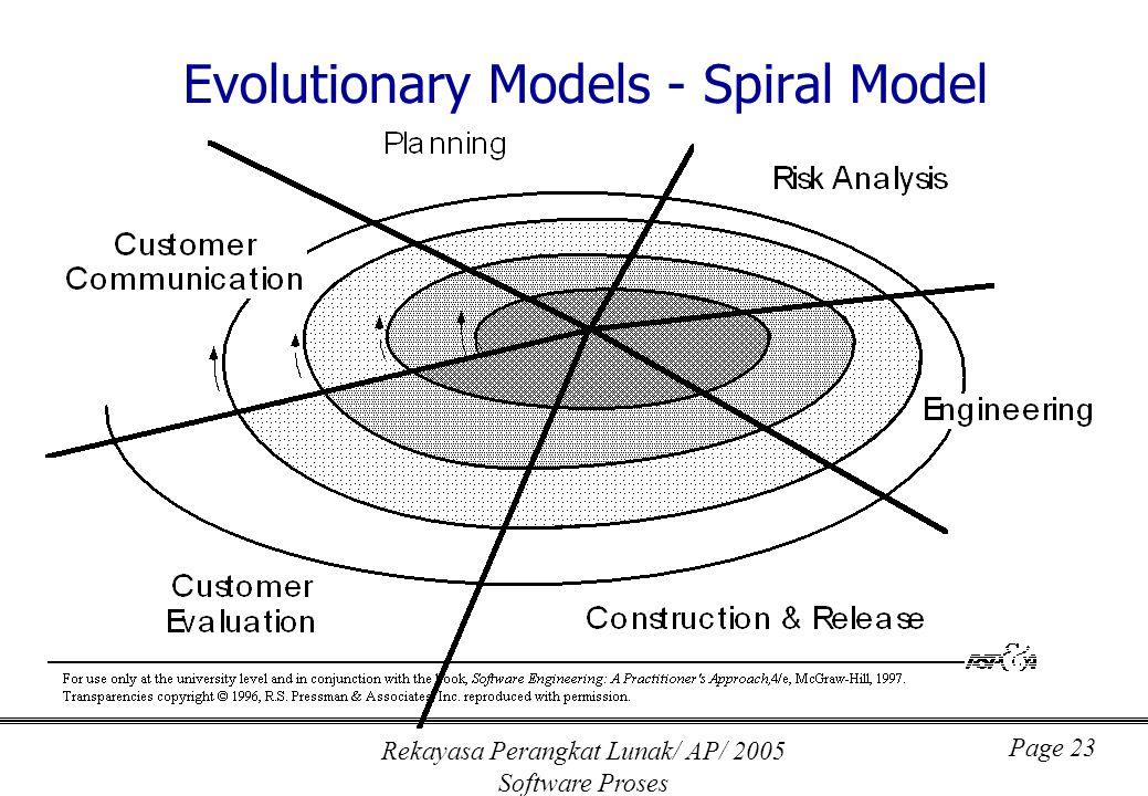 Rekayasa Perangkat Lunak/ AP/ 2005 Software Proses Page 23 Evolutionary Models - Spiral Model