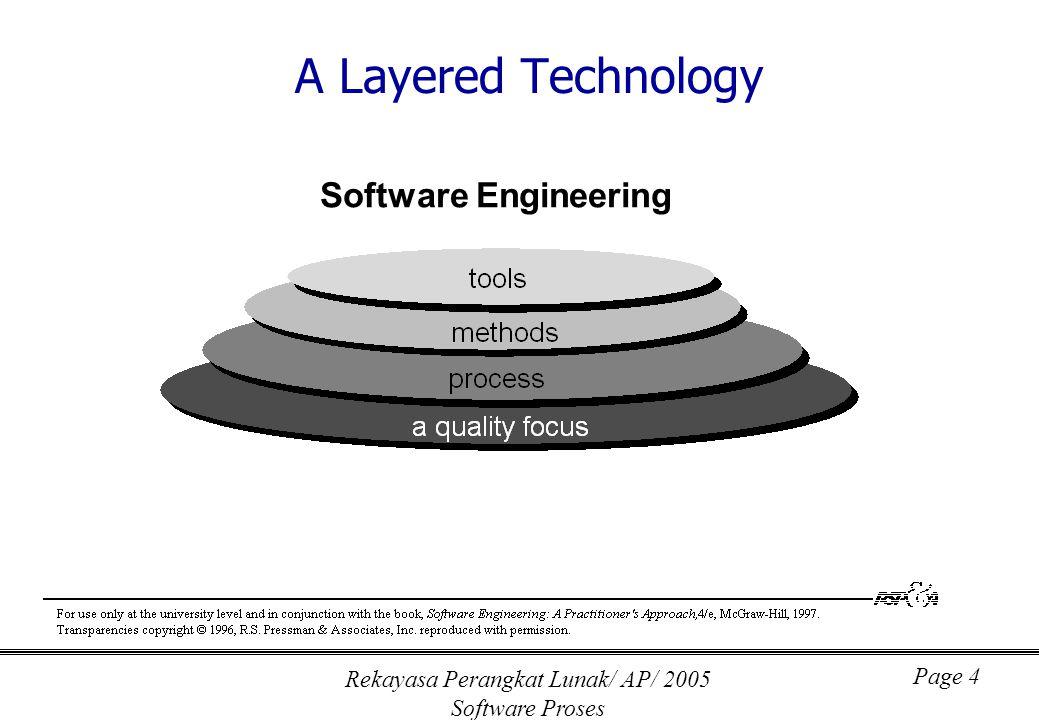 Rekayasa Perangkat Lunak/ AP/ 2005 Software Proses Page 5 What Does Software Engineering Do??.
