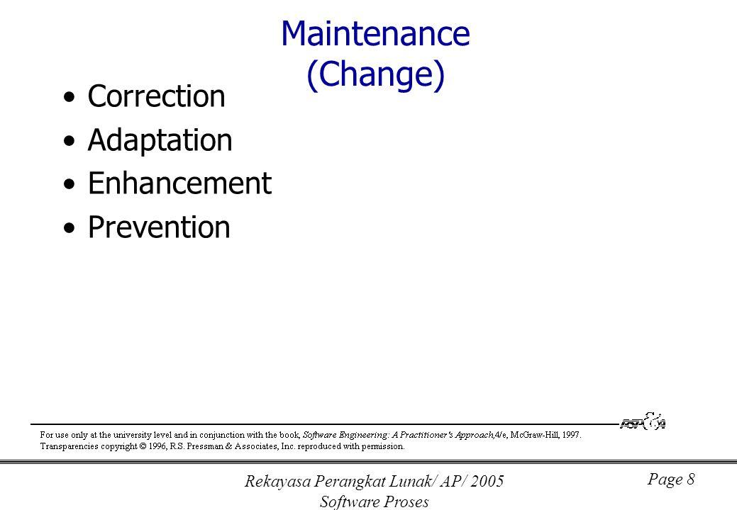 Rekayasa Perangkat Lunak/ AP/ 2005 Software Proses Page 8 Maintenance (Change) Correction Adaptation Enhancement Prevention