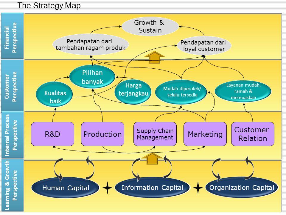 Pendapatan dari loyal customer Pendapatan dari tambahan ragam produk Growth & Sustain Human Capital Information Capital Organization Capital The Strat