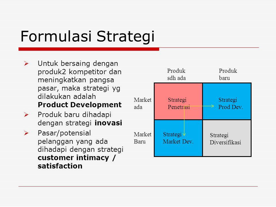 Formulasi Strategi  Untuk bersaing dengan produk2 kompetitor dan meningkatkan pangsa pasar, maka strategi yg dilakukan adalah Product Development  Produk baru dihadapi dengan strategi inovasi  Pasar/potensial pelanggan yang ada dihadapi dengan strategi customer intimacy / satisfaction Strategi Penetrasi Strategi Prod Dev.