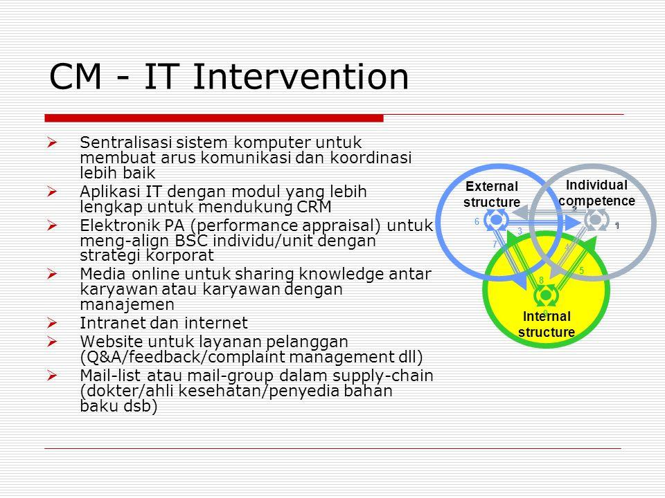 CM - IT Intervention  Sentralisasi sistem komputer untuk membuat arus komunikasi dan koordinasi lebih baik  Aplikasi IT dengan modul yang lebih leng