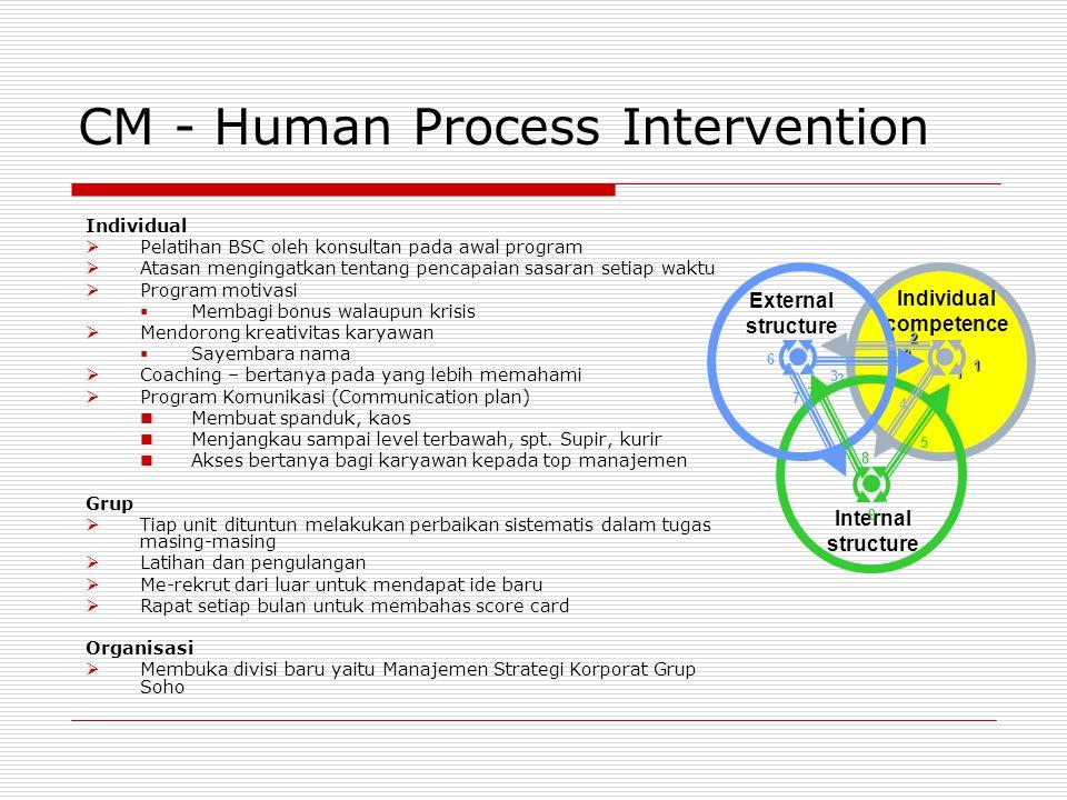 CM - Human Process Intervention Individual  Pelatihan BSC oleh konsultan pada awal program  Atasan mengingatkan tentang pencapaian sasaran setiap wa