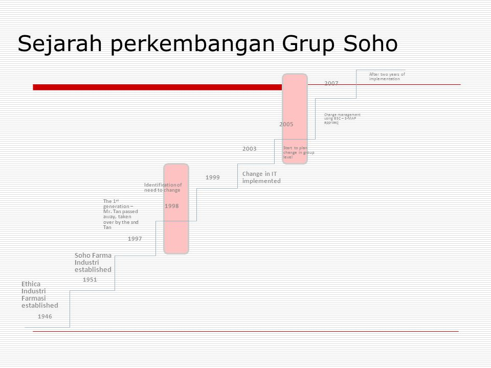 Sejarah perkembangan Grup Soho 1946 2003 1998 1999 1997 1951 2007 2005 Ethica Industri Farmasi established The 1 st generation – Mr.