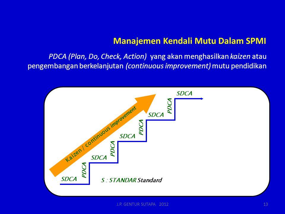 Manajemen Kendali Mutu Dalam SPMI PDCA (Plan, Do, Check, Action) yang akan menghasilkan kaizen atau pengembangan berkelanjutan (continuous improvement) mutu pendidikan SDCA PDCA SDCA S : STANDAR Standard Quality first Stakeholder - in The next process is our stakeholder Speak with data Upstream management Kaizen / continuous improvement 13J.P.