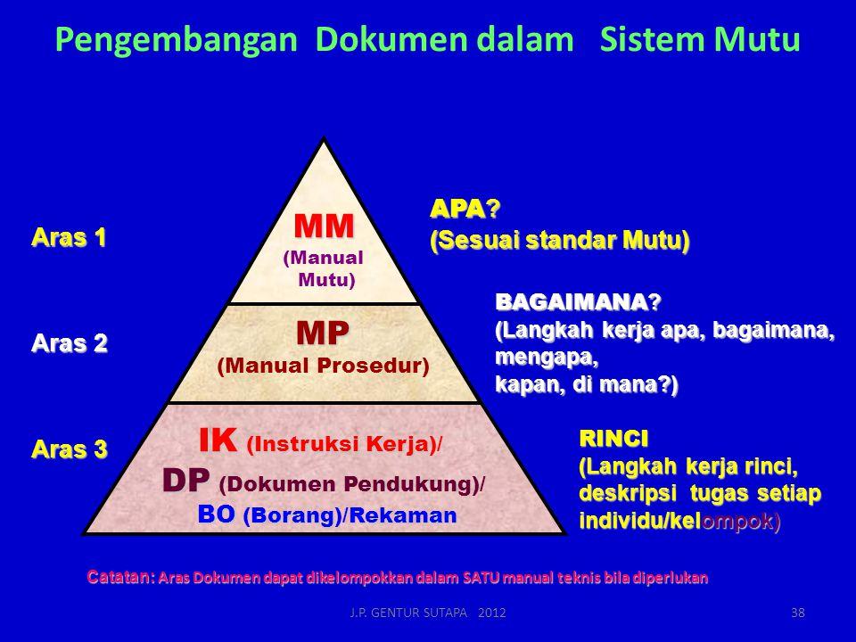 Pengembangan Dokumen dalam Sistem Mutu Catatan: Aras Dokumen dapat dikelompokkan dalam SATU manual teknis bila diperlukan APA ? (Sesuai standar Mutu)