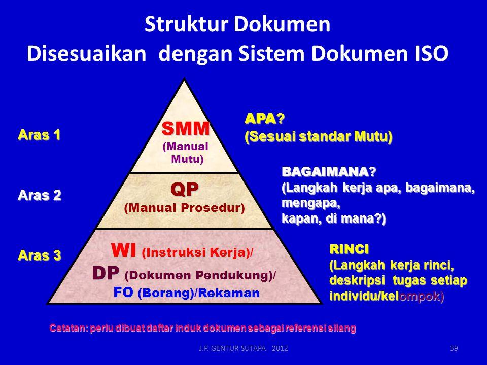 Struktur Dokumen Disesuaikan dengan Sistem Dokumen ISO Catatan: perlu dibuat daftar induk dokumen sebagai referensi silang APA ? (Sesuai standar Mutu)