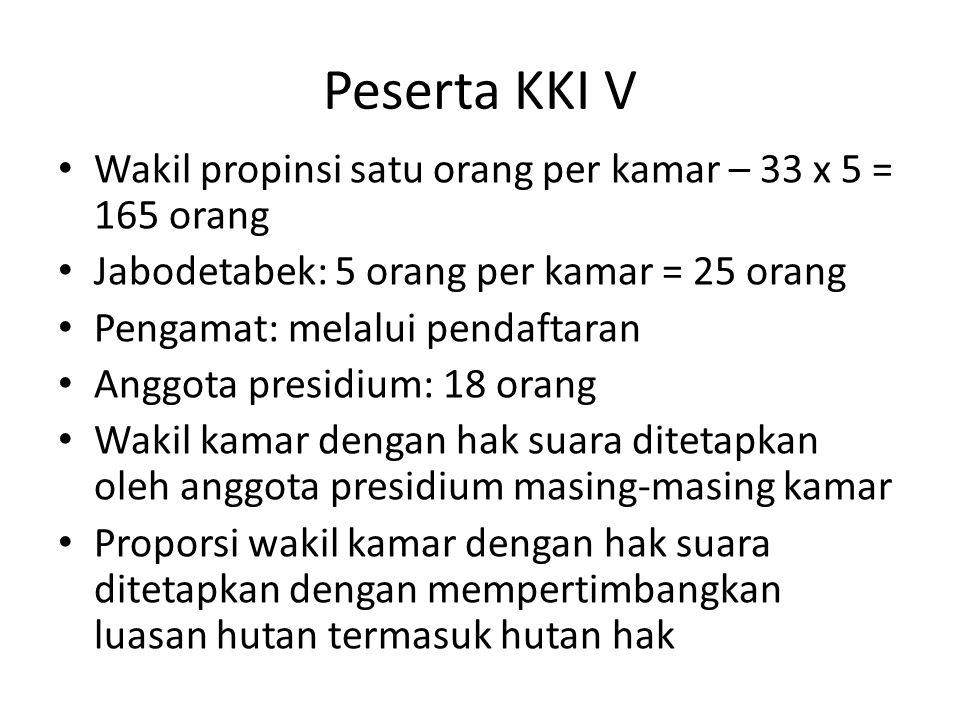 Peserta KKI V Wakil propinsi satu orang per kamar – 33 x 5 = 165 orang Jabodetabek: 5 orang per kamar = 25 orang Pengamat: melalui pendaftaran Anggota