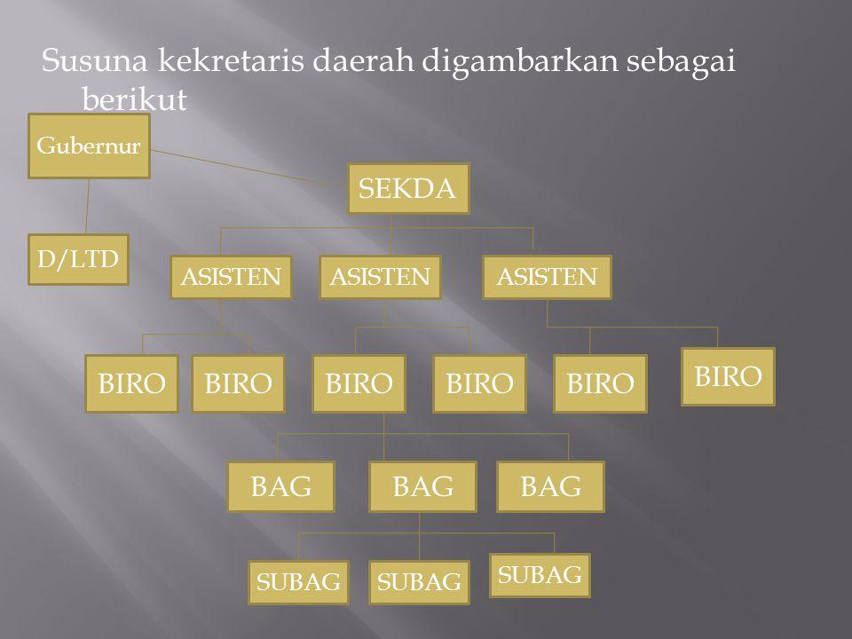 Susuna kekretaris daerah digambarkan sebagai berikut Gubernur SEKDA D/LTD ASISTEN BIRO BAG SUBAG BIRO BAG SUBAG