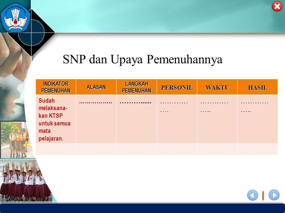 PUSAT PENJAMINAN MUTU PENDIDIKAN - BPSDMPK & PMP – KEMENDIKBUD -2012 SNP dan Upaya Pemenuhannya INDIKATOR PEMENUHAN ALASAN LANGKAH PEMENUHAN PERSONILW