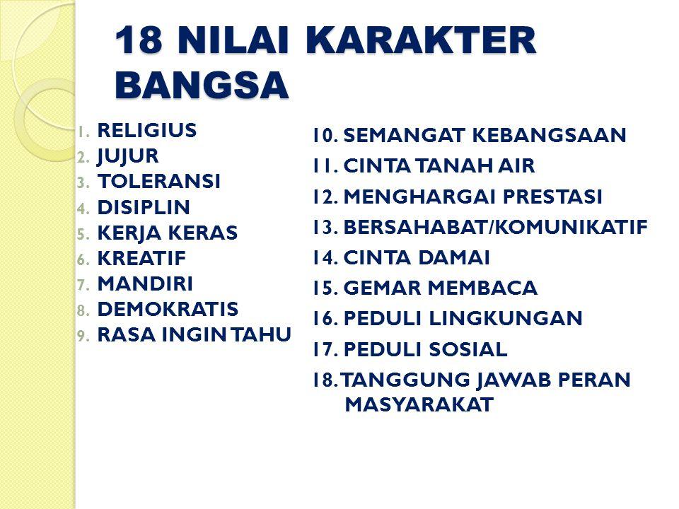 18 NILAI KARAKTER BANGSA 1. RELIGIUS 2. JUJUR 3.