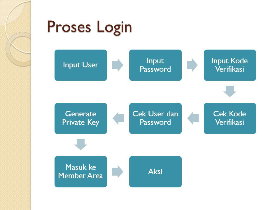 Proses Login Input User Input Password Input Kode Verifikasi Cek Kode Verifikasi Cek User dan Password Generate Private Key Masuk ke Member Area Aksi