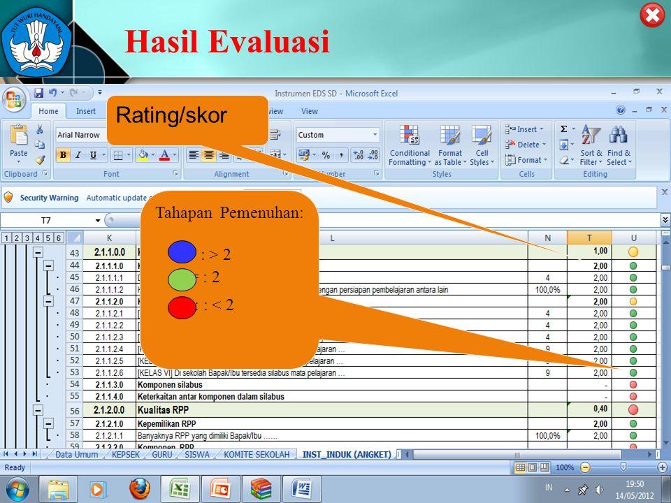 PUSAT PENJAMINAN MUTU PENDIDIKAN - BPSDMPK PPMP – KEMENDIKBUD -2012 Hasil Evaluasi Rating/skor Tahapan Pemenuhan: : : > 2 : = : 2 : : < 2