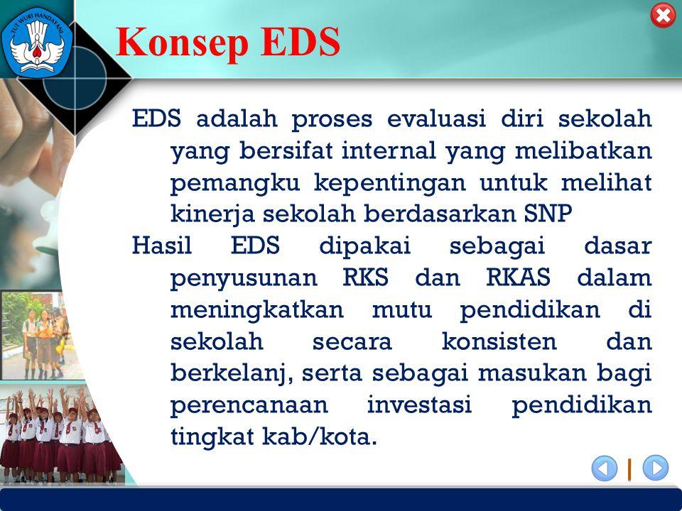 PUSAT PENJAMINAN MUTU PENDIDIKAN - BPSDMPK PPMP – KEMENDIKBUD -2012 Konsep EDS EDS adalah proses evaluasi diri sekolah yang bersifat internal yang mel