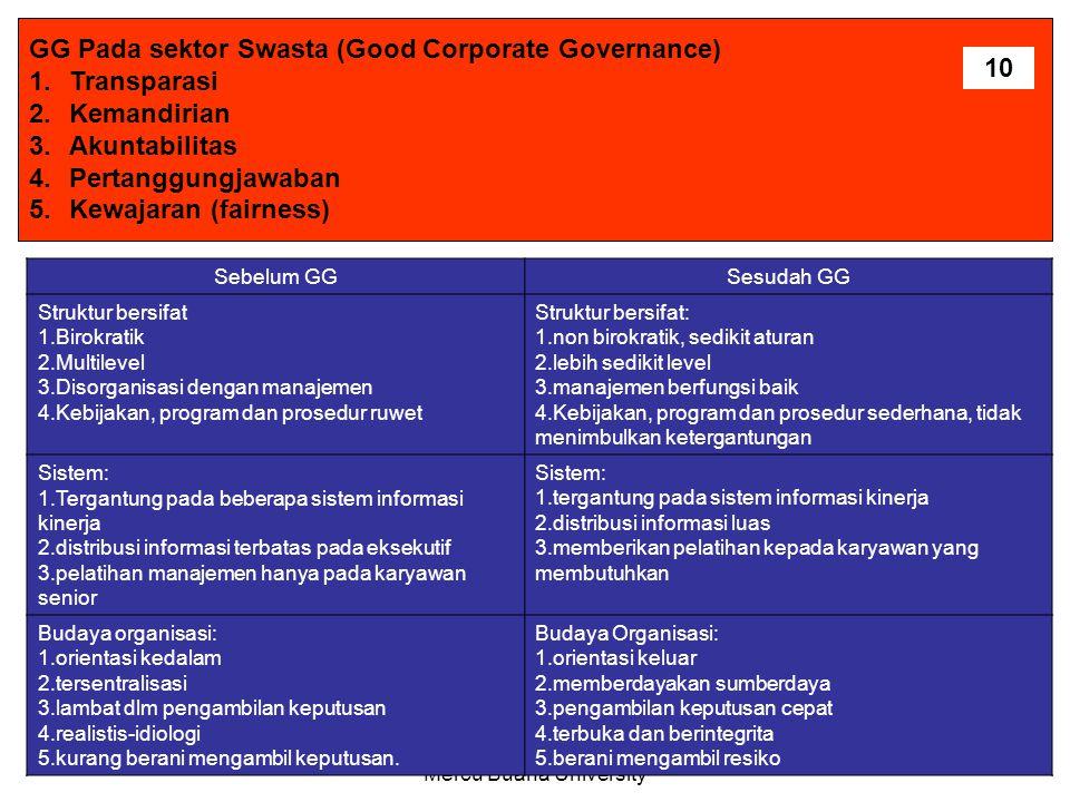 H.Ghazaly Ama La Nora,S.Ip,M.Si Mercu Buana University GG Pada sektor Swasta (Good Corporate Governance) 1.Transparasi 2.Kemandirian 3.Akuntabilitas 4