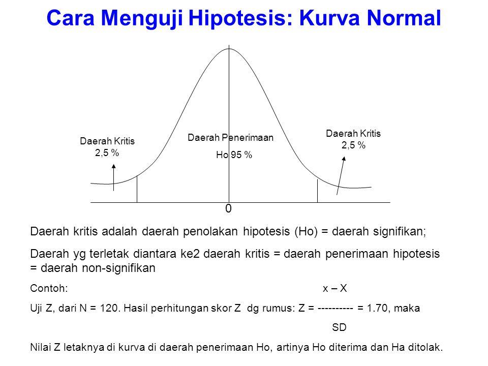 Cara Menguji Hipotesis: Kurva Normal Daerah Penerimaan Ho 95 % Daerah Kritis 2,5 % 0 Daerah kritis adalah daerah penolakan hipotesis (Ho) = daerah signifikan; Daerah yg terletak diantara ke2 daerah kritis = daerah penerimaan hipotesis = daerah non-signifikan Contoh:x – X Uji Z, dari N = 120.