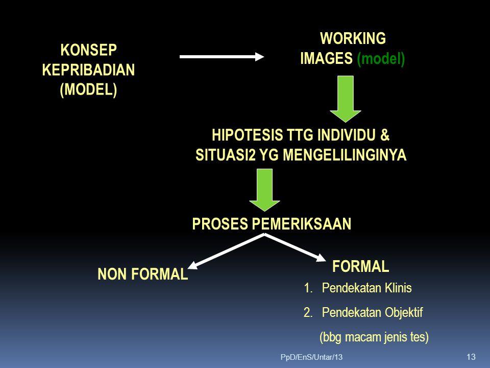KONSEP KEPRIBADIAN (MODEL) WORKING IMAGES (model) HIPOTESIS TTG INDIVIDU & SITUASI2 YG MENGELILINGINYA PROSES PEMERIKSAAN NON FORMAL FORMAL 1.Pendekatan Klinis 2.Pendekatan Objektif (bbg macam jenis tes) 13 PpD/EnS/Untar/13