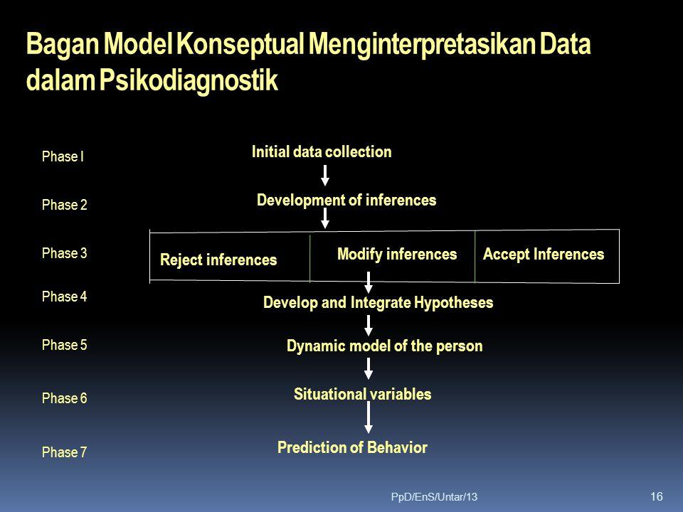 Bagan Model Konseptual Menginterpretasikan Data dalam Psikodiagnostik Phase I Initial data collection Phase 2 Phase 3 Phase 4 Phase 5 Phase 6 Phase 7