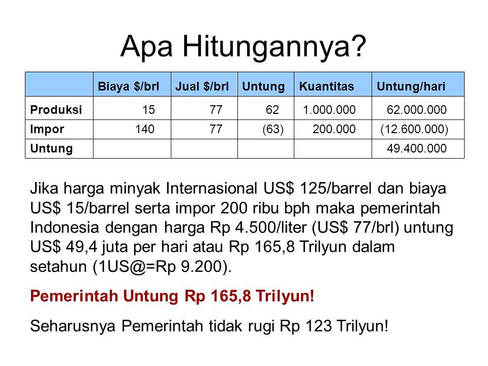 Perbandingan Harga Bensin Indonesia: Premium Rp 4.500/ltr, Pertamax Rp 8.700/ltr 34.180 128.000.000 9.292 1,01Jepang 37.870 296.000.000 8.464 0,92AS 1.100 1.300.000.000 5.888 0,64Cina 3.880 24.000.000 4.876 0,53Malaysia 810 220.000.000 4.500 0,49Indonesia 1.390 78.000.000 2.300 0,25Mesir 17.960 2.400.000 1.932 0,21Kuwait 9.240 27.000.000 1.104 0,12Saudi Arabia 350 129.000.000 920 0,10Nigeria 2.010 68.000.000 828 0,09Iran 1.120 5.000.000 736 0,08Turkmenistan 3.490 26.000.000 460 0,05Venezuela GNP/KapitaPopulasiRp/LtrUS$/LtrNegara