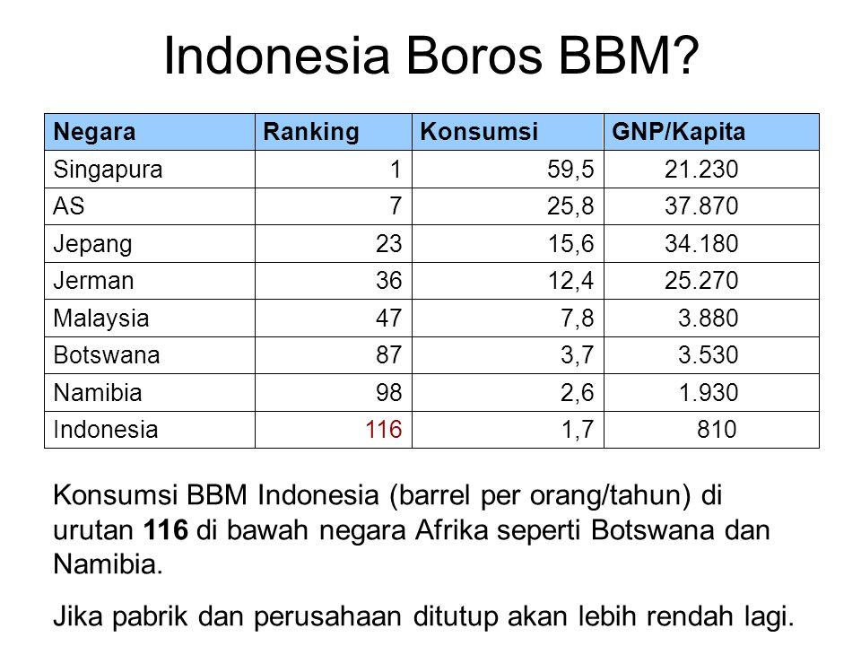 Indonesia Boros BBM.