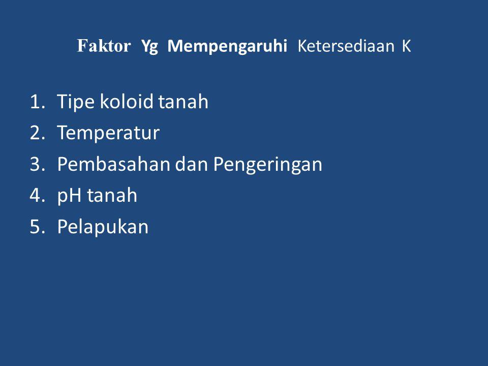 Faktor Yg Mempengaruhi Ketersediaan K 1.Tipe koloid tanah 2.Temperatur 3.Pembasahan dan Pengeringan 4.pH tanah 5.Pelapukan