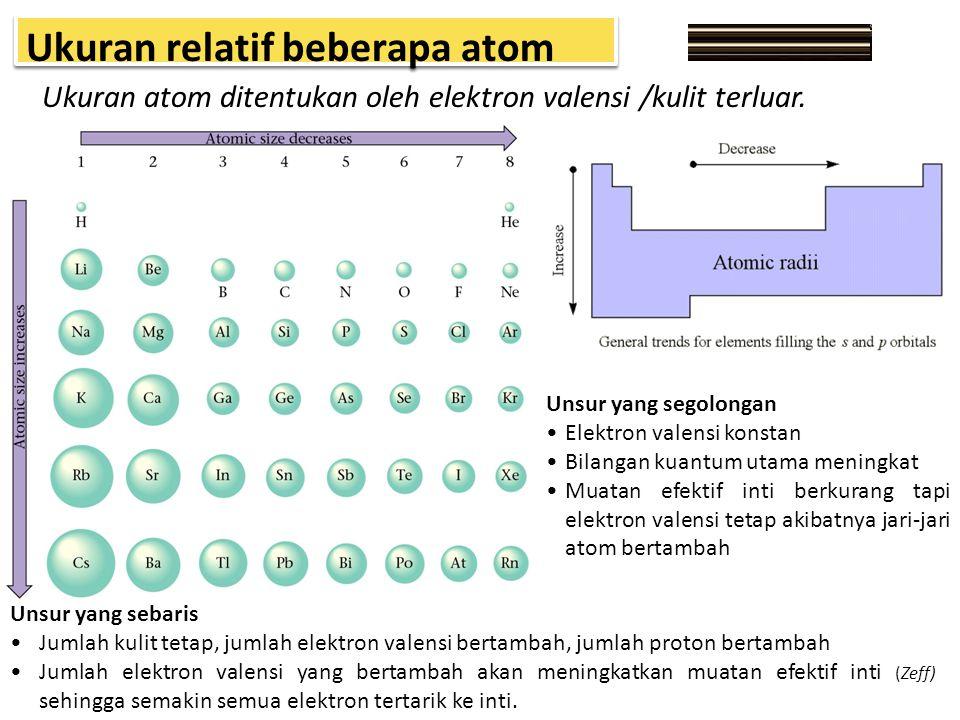 Ukuran relatif beberapa atom Ukuran atom ditentukan oleh elektron valensi /kulit terluar. Unsur yang sebaris Jumlah kulit tetap, jumlah elektron valen