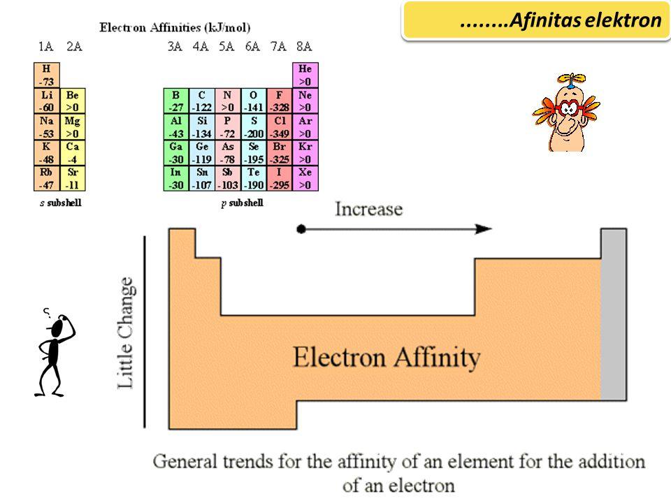 ........Afinitas elektron
