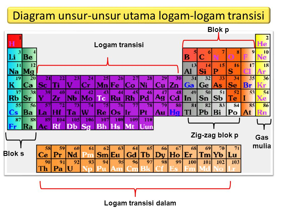 Blok s Blok p Gas mulia Logam transisi Logam transisi dalam Zig-zag blok p Diagram unsur-unsur utama logam-logam transisi
