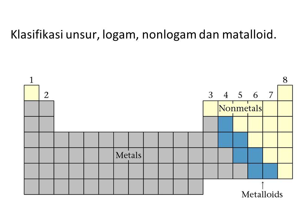Klasifikasi unsur, logam, nonlogam dan matalloid.