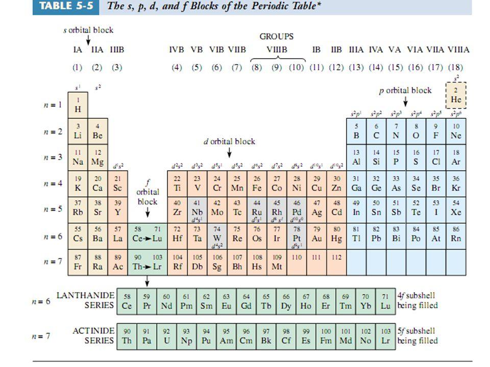 …............Sifat-sifat Susunan Berkala Modern Unsur utama adalah unsur-unsur yang elektron kulit terluarnya terletak pada orbital s (unsur blok s)  bersifat logam, dan pada orbital p (unsur blok p)  bersifat bukan logam Unsur-unsur zig-zag blok p  mempunyai sifat antara logam dan nonlogam (amfoter) Unsur-unsur blok D, elektron terluarnya terletak pada orbital d  unsur-unsur logam transisi Unsur-unsur blok f, elektron terluarnya terletak pada orbital f  unsur-unsur transisi dalam Unsur-unsur hidrogen(H) ditempatkan ditengah-tengah karena dalam keadaan normal atom H tak mempunyai sifat seperti logam dalam blok S dan juga tak mempunyai sifat seperti logam-logam dalam blok p