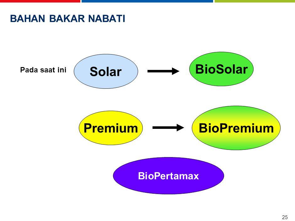 25 BAHAN BAKAR NABATI Pada saat ini Solar BioSolar Premium BioPremium BioPertamax